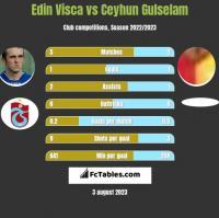 Edin Visca vs Ceyhun Gulselam h2h player stats