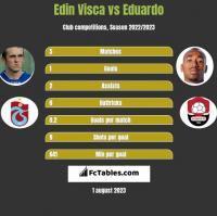 Edin Visca vs Eduardo h2h player stats