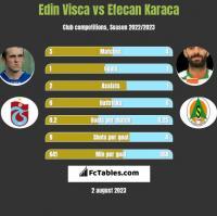 Edin Visća vs Efecan Karaca h2h player stats