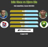 Edin Visca vs Eljero Elia h2h player stats