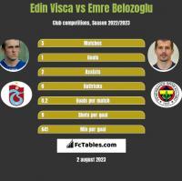 Edin Visca vs Emre Belozoglu h2h player stats