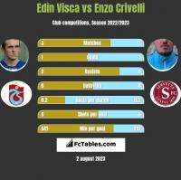 Edin Visća vs Enzo Crivelli h2h player stats