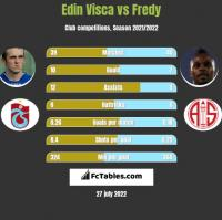 Edin Visća vs Fredy h2h player stats