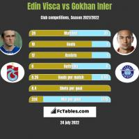 Edin Visca vs Gokhan Inler h2h player stats