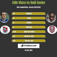 Edin Visca vs Hadi Sacko h2h player stats