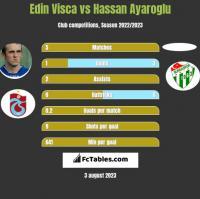 Edin Visca vs Hassan Ayaroglu h2h player stats