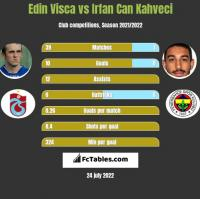 Edin Visca vs Irfan Can Kahveci h2h player stats