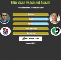Edin Visca vs Ismael Aissati h2h player stats