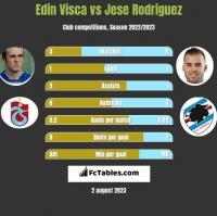 Edin Visća vs Jese Rodriguez h2h player stats