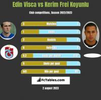 Edin Visca vs Kerim Frei Koyunlu h2h player stats