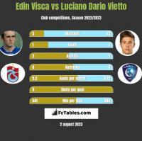 Edin Visća vs Luciano Vietto h2h player stats