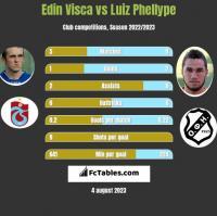 Edin Visća vs Luiz Phellype h2h player stats