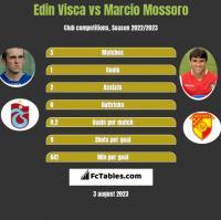 Edin Visca vs Marcio Mossoro h2h player stats