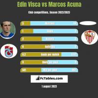 Edin Visca vs Marcos Acuna h2h player stats