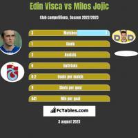 Edin Visca vs Milos Jojic h2h player stats