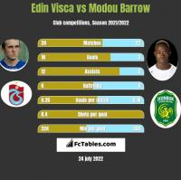 Edin Visca vs Modou Barrow h2h player stats