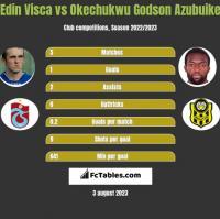 Edin Visca vs Okechukwu Godson Azubuike h2h player stats