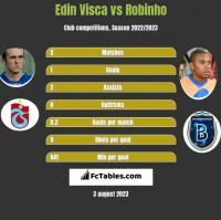 Edin Visća vs Robinho h2h player stats