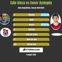 Edin Visca vs Soner Aydogdu h2h player stats
