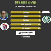 Edin Visca vs Jaja h2h player stats
