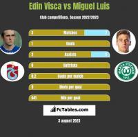 Edin Visca vs Miguel Luis h2h player stats