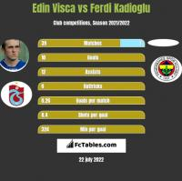 Edin Visca vs Ferdi Kadioglu h2h player stats