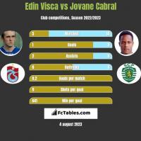 Edin Visca vs Jovane Cabral h2h player stats