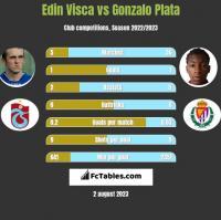 Edin Visća vs Gonzalo Plata h2h player stats