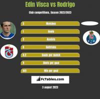 Edin Visca vs Rodrigo h2h player stats