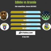 Edinho vs Arsenio h2h player stats
