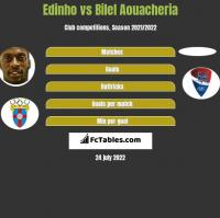 Edinho vs Bilel Aouacheria h2h player stats