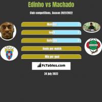 Edinho vs Machado h2h player stats
