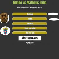 Edinho vs Matheus Indio h2h player stats