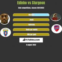 Edinho vs Sturgeon h2h player stats