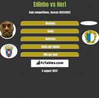 Edinho vs Heri h2h player stats