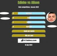 Edinho vs Alison h2h player stats