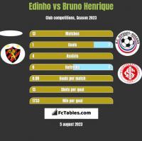 Edinho vs Bruno Henrique h2h player stats