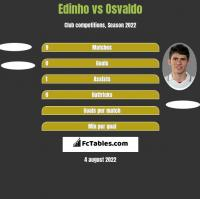 Edinho vs Osvaldo h2h player stats