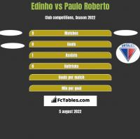 Edinho vs Paulo Roberto h2h player stats