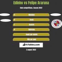 Edinho vs Felipe Araruna h2h player stats