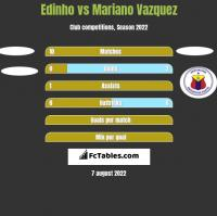 Edinho vs Mariano Vazquez h2h player stats
