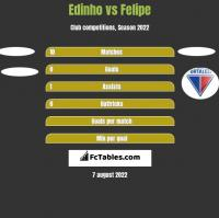 Edinho vs Felipe h2h player stats
