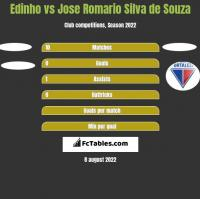 Edinho vs Jose Romario Silva de Souza h2h player stats