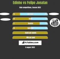 Edinho vs Felipe Jonatan h2h player stats