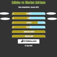Edinho vs Marlon Adriano h2h player stats
