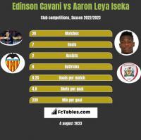 Edinson Cavani vs Aaron Leya Iseka h2h player stats
