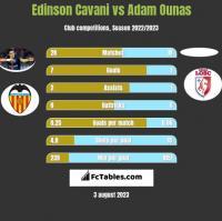Edinson Cavani vs Adam Ounas h2h player stats