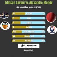 Edinson Cavani vs Alexandre Mendy h2h player stats