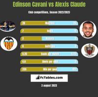 Edinson Cavani vs Alexis Claude h2h player stats