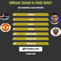 Edinson Cavani vs Andy Delort h2h player stats
